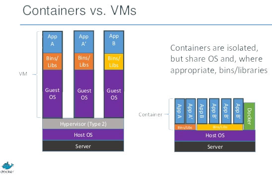 Docker containers versus virtual machines