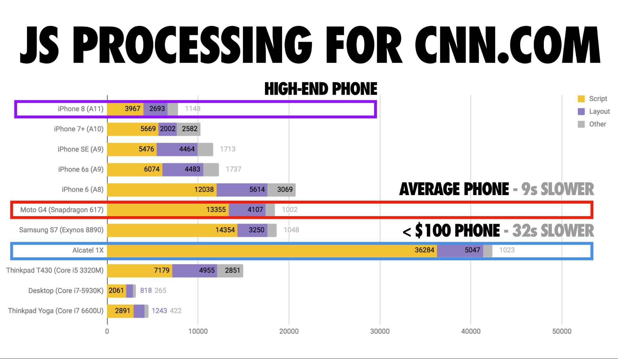Page speed CNN